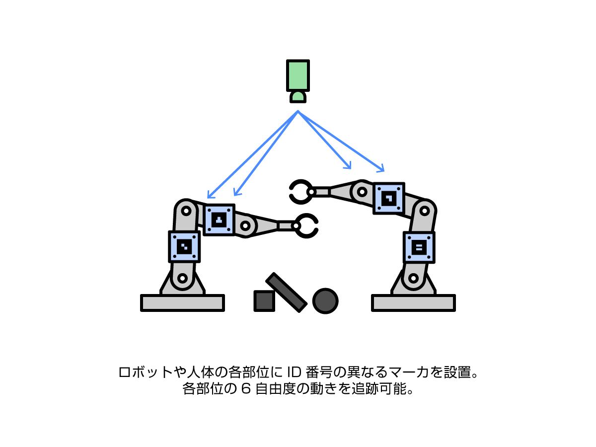 ロボットや人体の各部位にID番号の異なるマーカを設置。各部位の6自由度の動きを追跡可能。